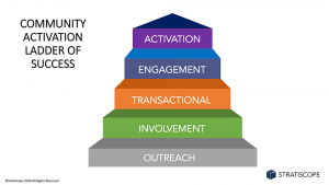 Stratiscope's Community Activation Ladder of Success
